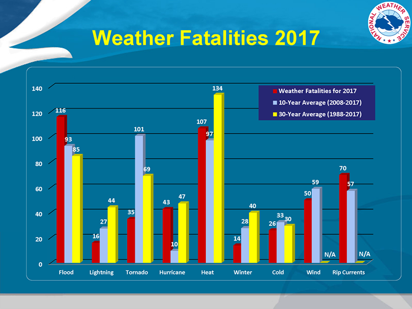 Weather-related U.S. deaths