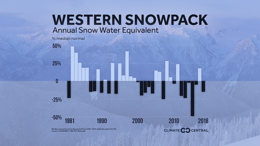 Trends in western U.S. snow water equivalent since 1980