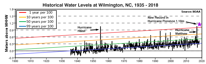 Wilmington surge history