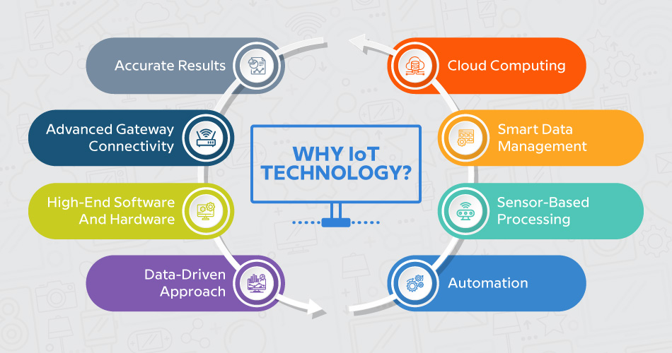 Why-IoT-Technology