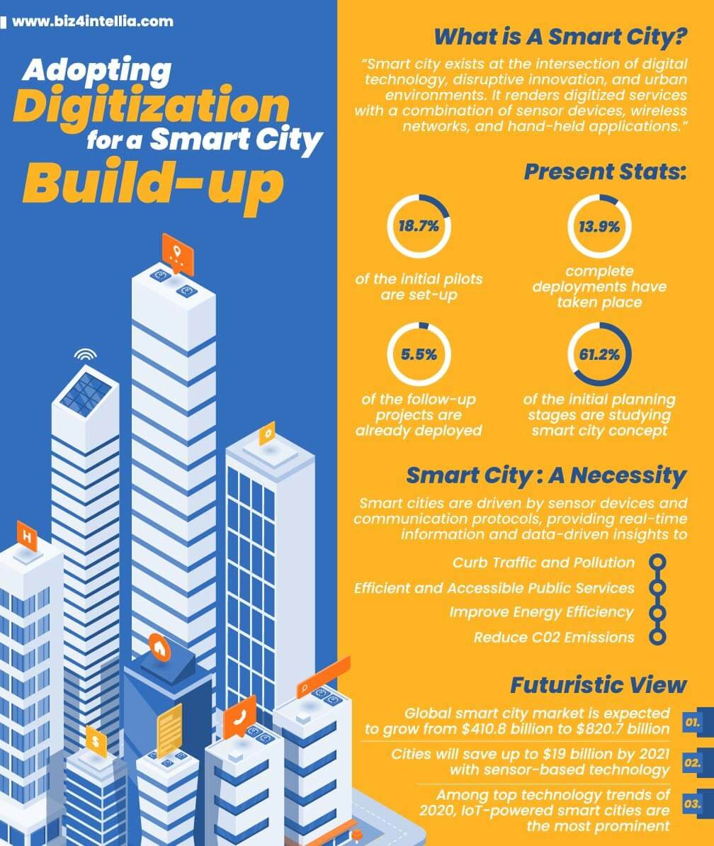adopting-digitization-for-a-smart-city-build-up