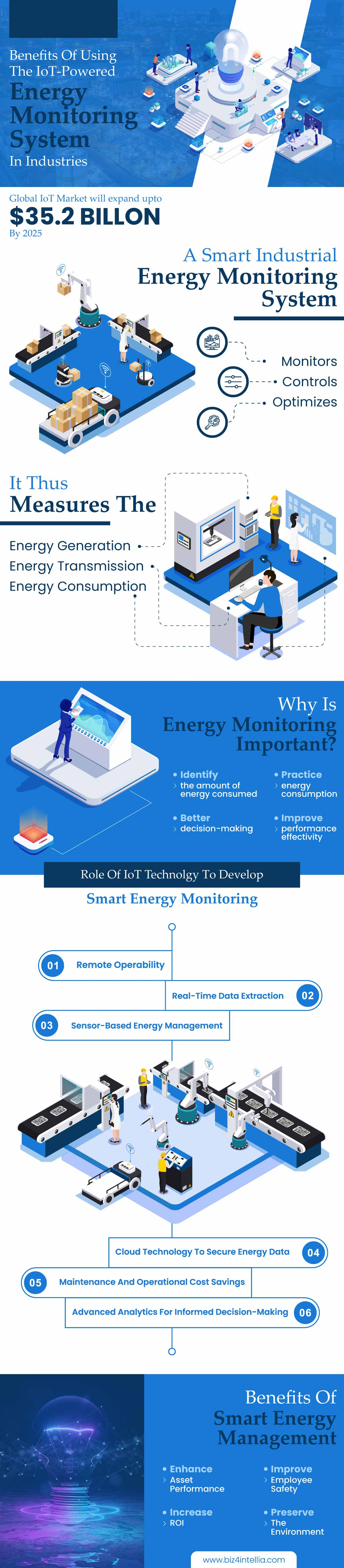 benefits-of-using-the-iot-powered-energy-monitoring-system-in-industries