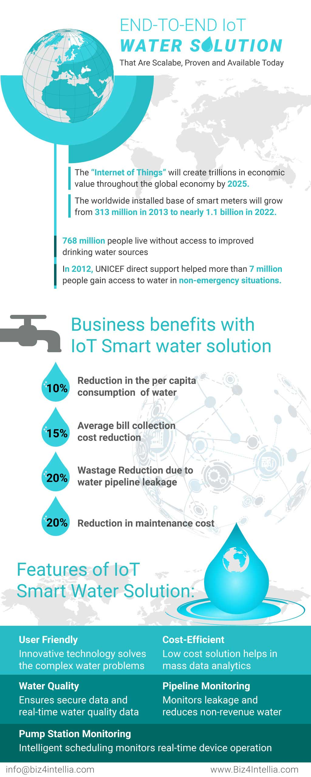 Business Benefits with IoT Smart Water Solution