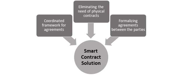 enhance-your-business-productivity-by-utilizing-a-smart-contract-solution2