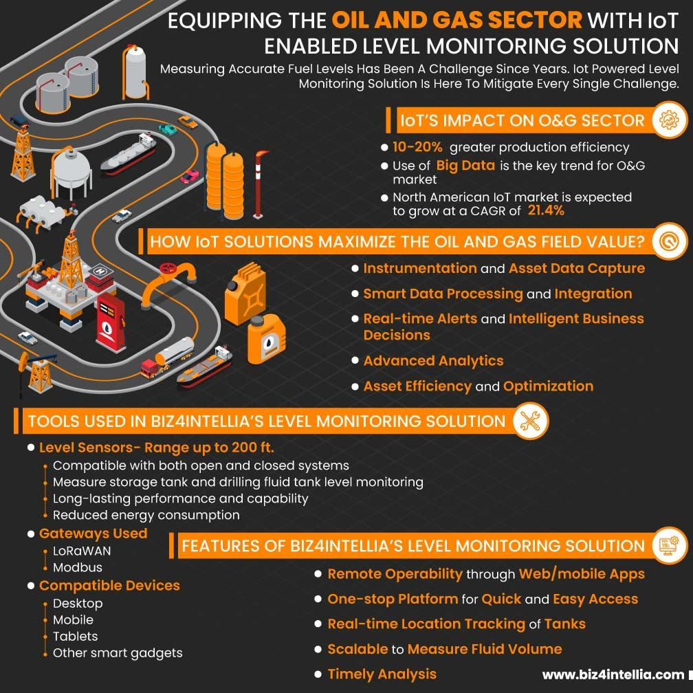 equipping-the-oil-and-gas-sector-with-iot-enabled-level-monitoring-solution