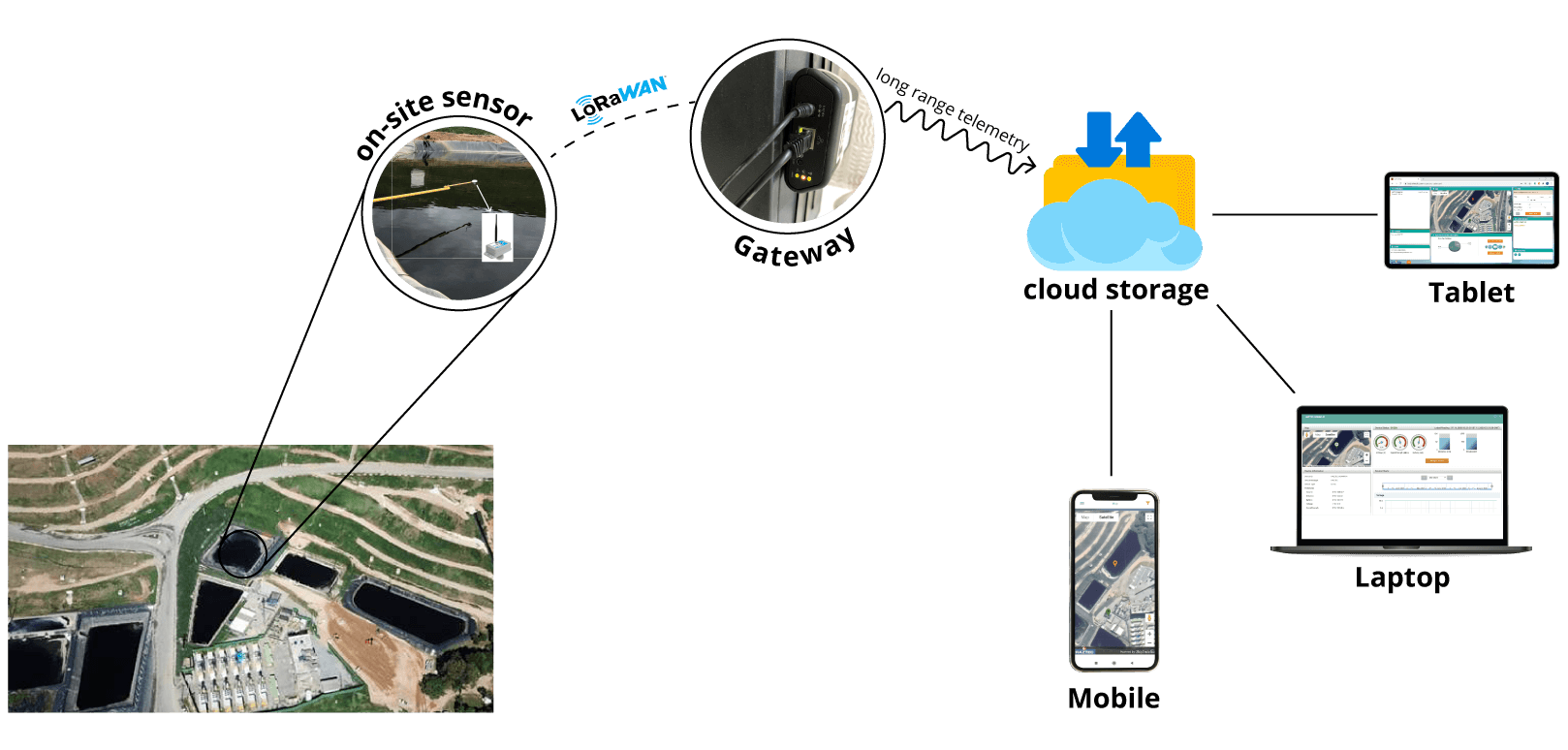 first-ever-slurry-reservoir-level-monitoring-solution-using-IoT-architecture