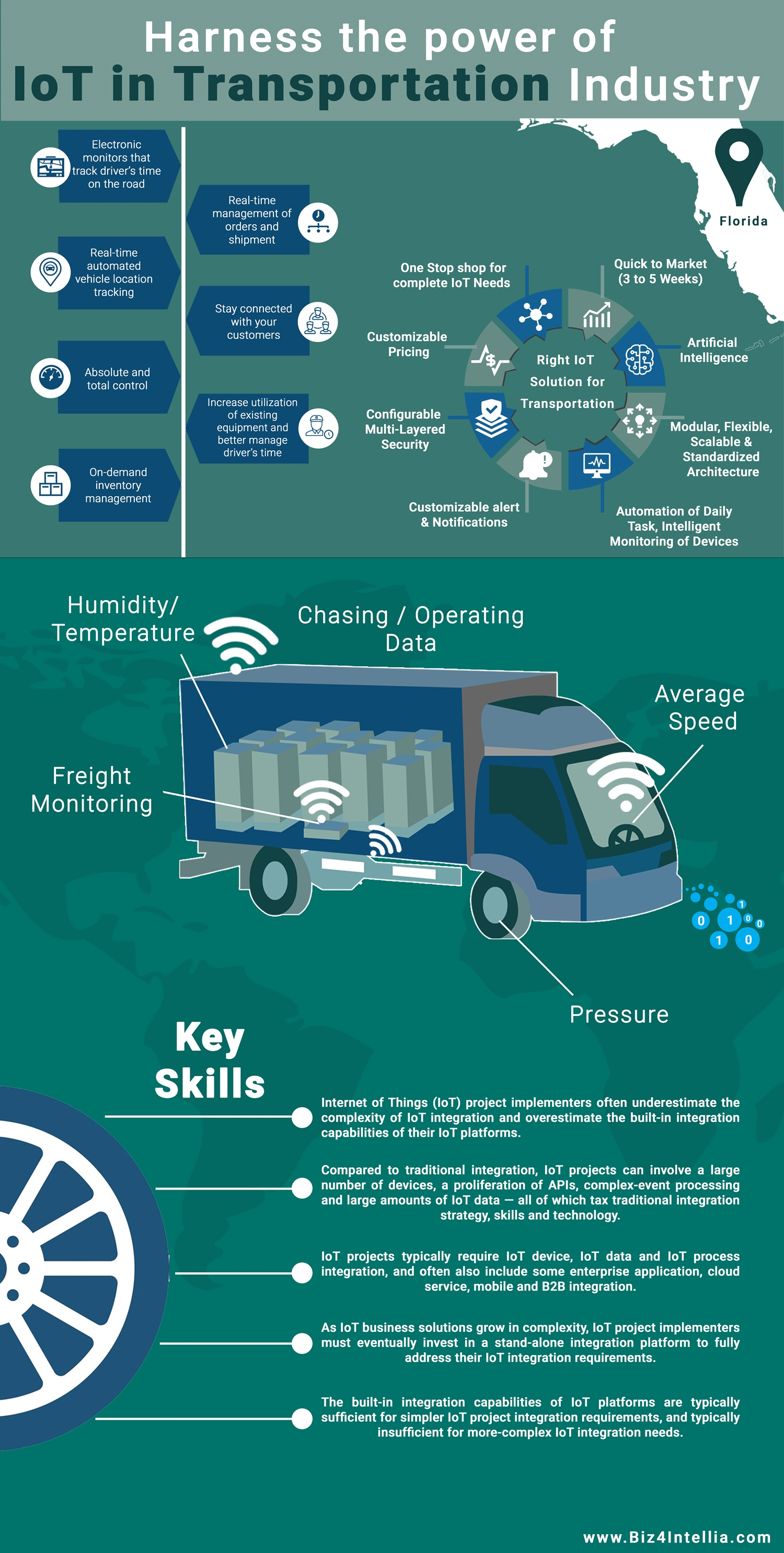harness-the power-of-iot-in-transportation-industry