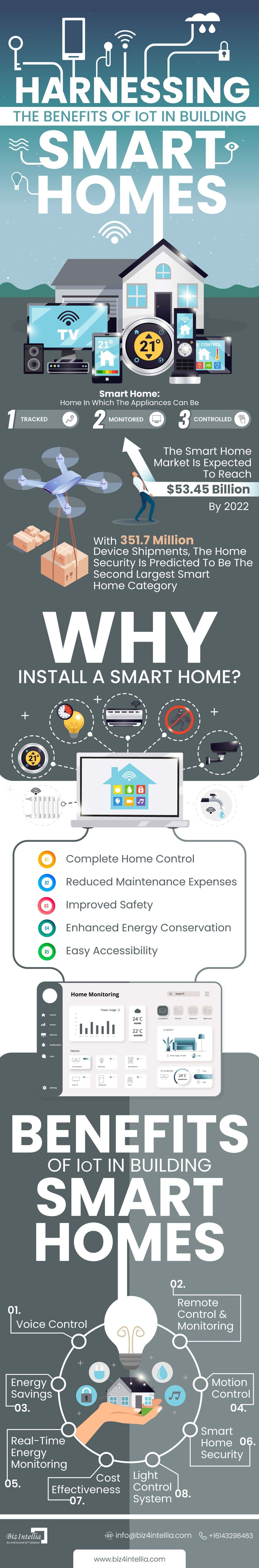 harnessing-the-benefits-of-iot-in-building-smart-homes