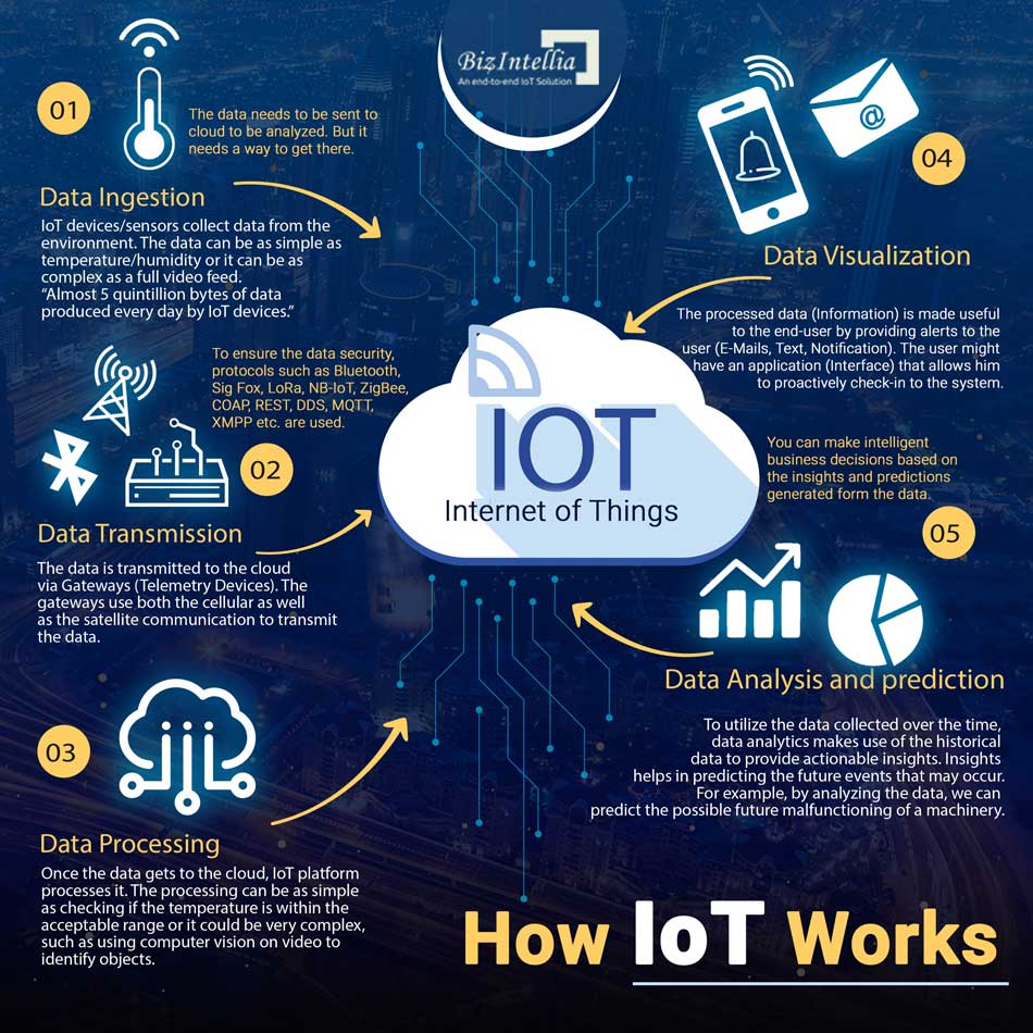 how-iot-works