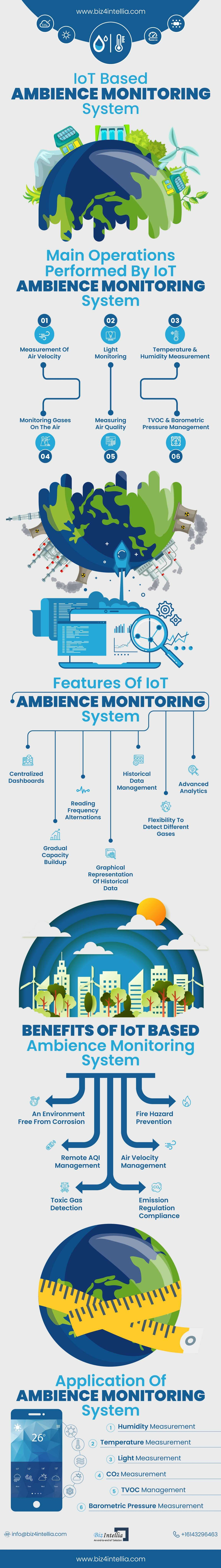 iot-based-ambience-monitoring-system