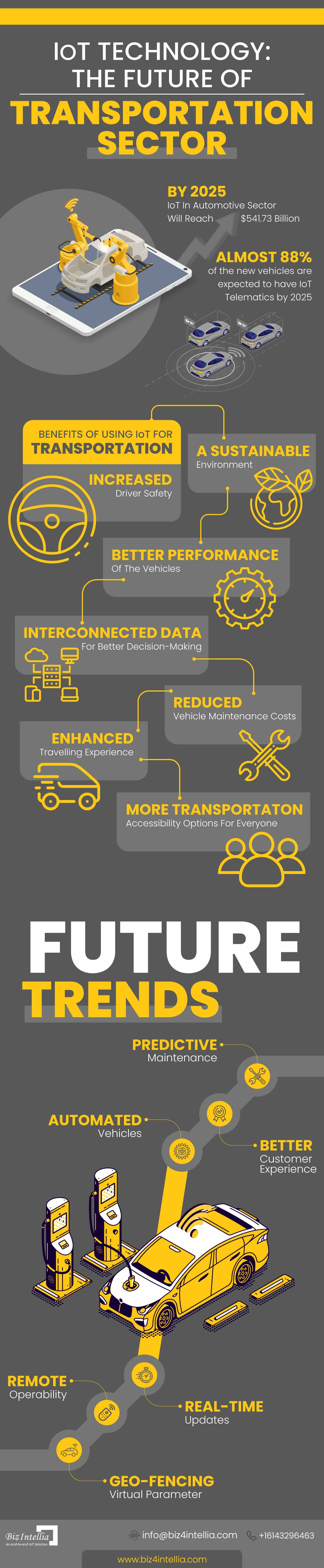 iot-technology-the-future-of-transportation-sector