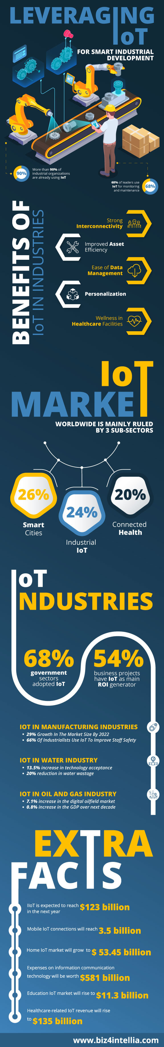 leveraging-iot-for-smart-industrial-development