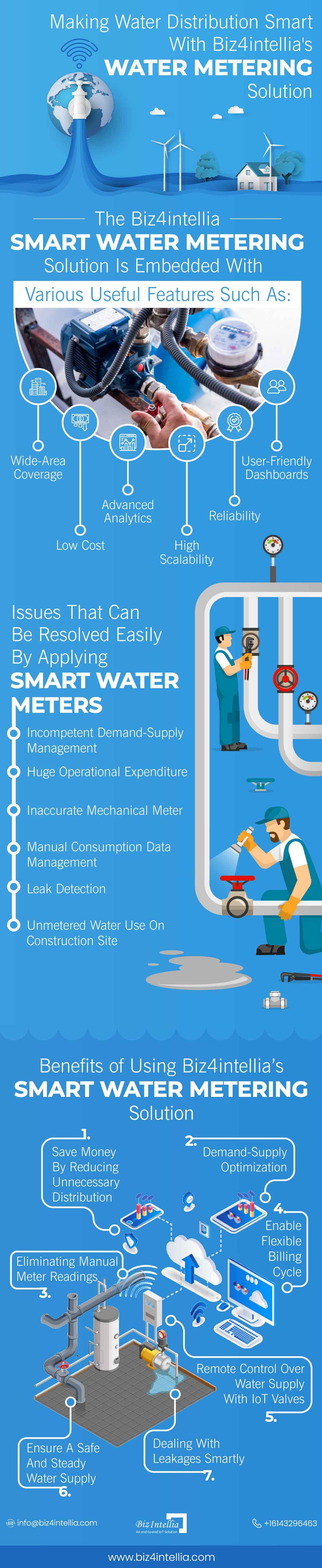 making-water-distribution-smart-with-biz4intellia-water-metering-solution