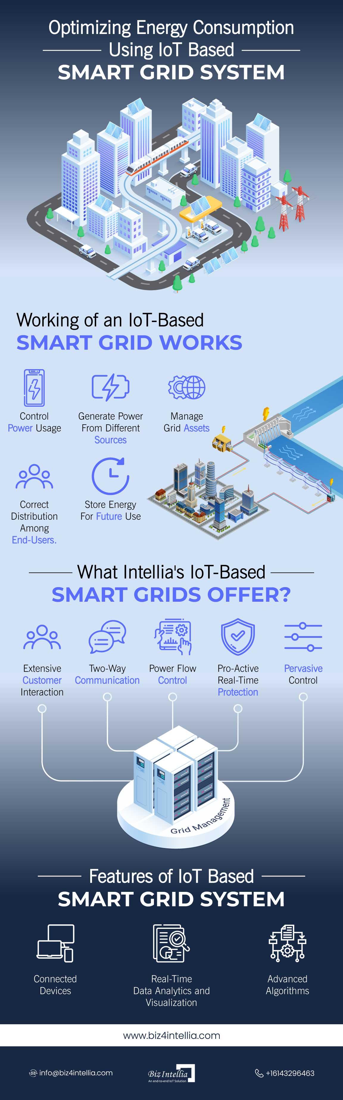 optimizing-energy-consumption-using-iot-based-smart-grid-system