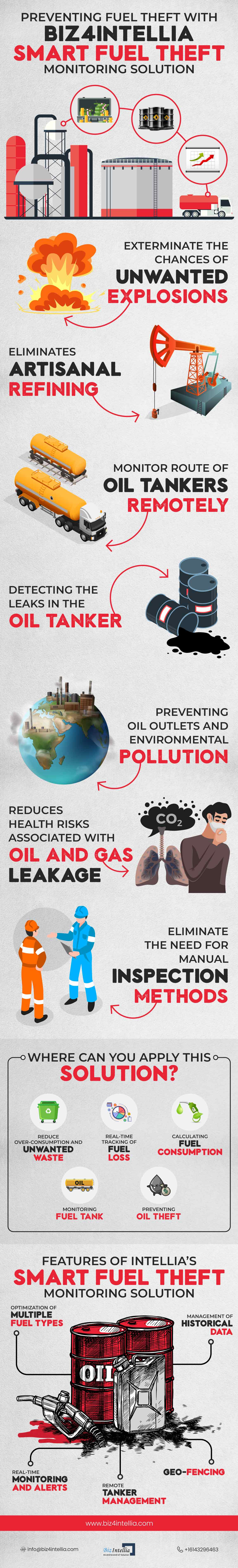 preventing-fuel-theft-with-biz4intellia-smart-fuel-theft-monitoring-solution