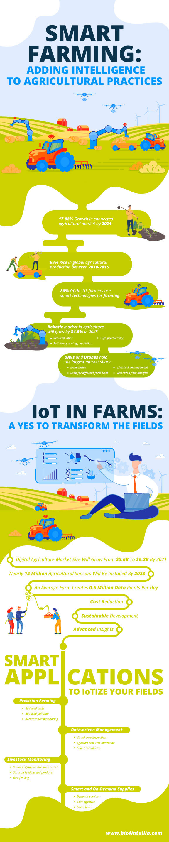 smart-farming-adding-intelligence-to-agricultural-practices