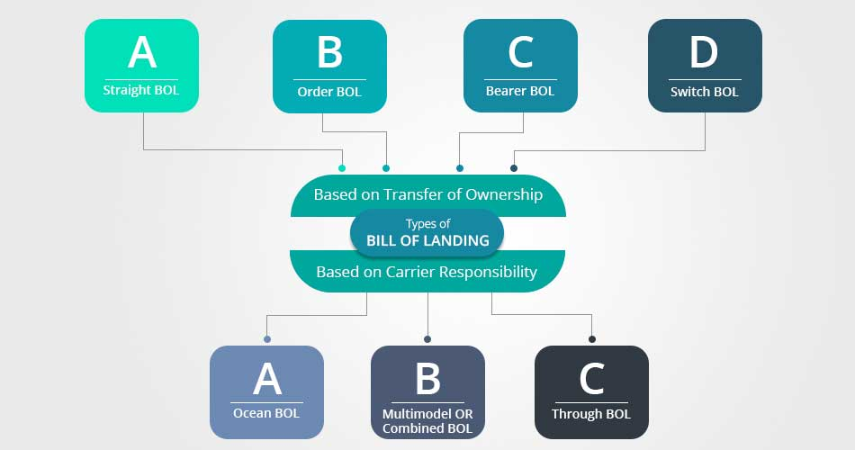types-of-bol-bill-of-lading