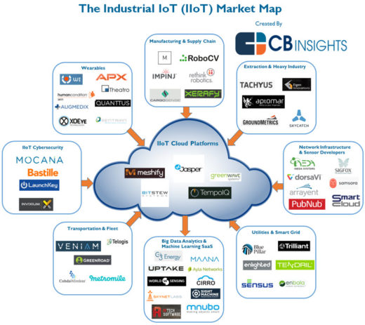 Industrial IoT (IIoT) – Where is Silicon Valley? « Brian