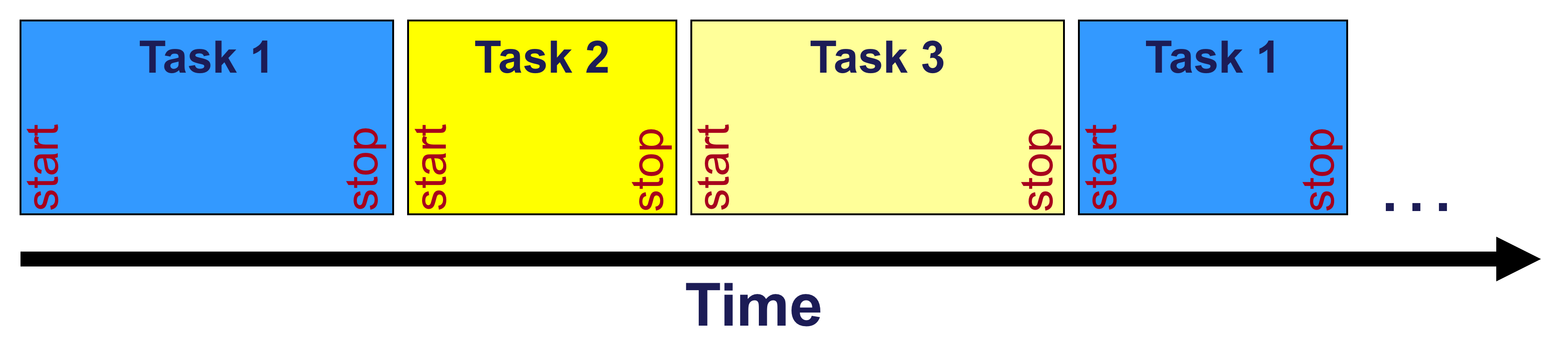 Task scheduling with a real time operating system « The Colin Walls Blog