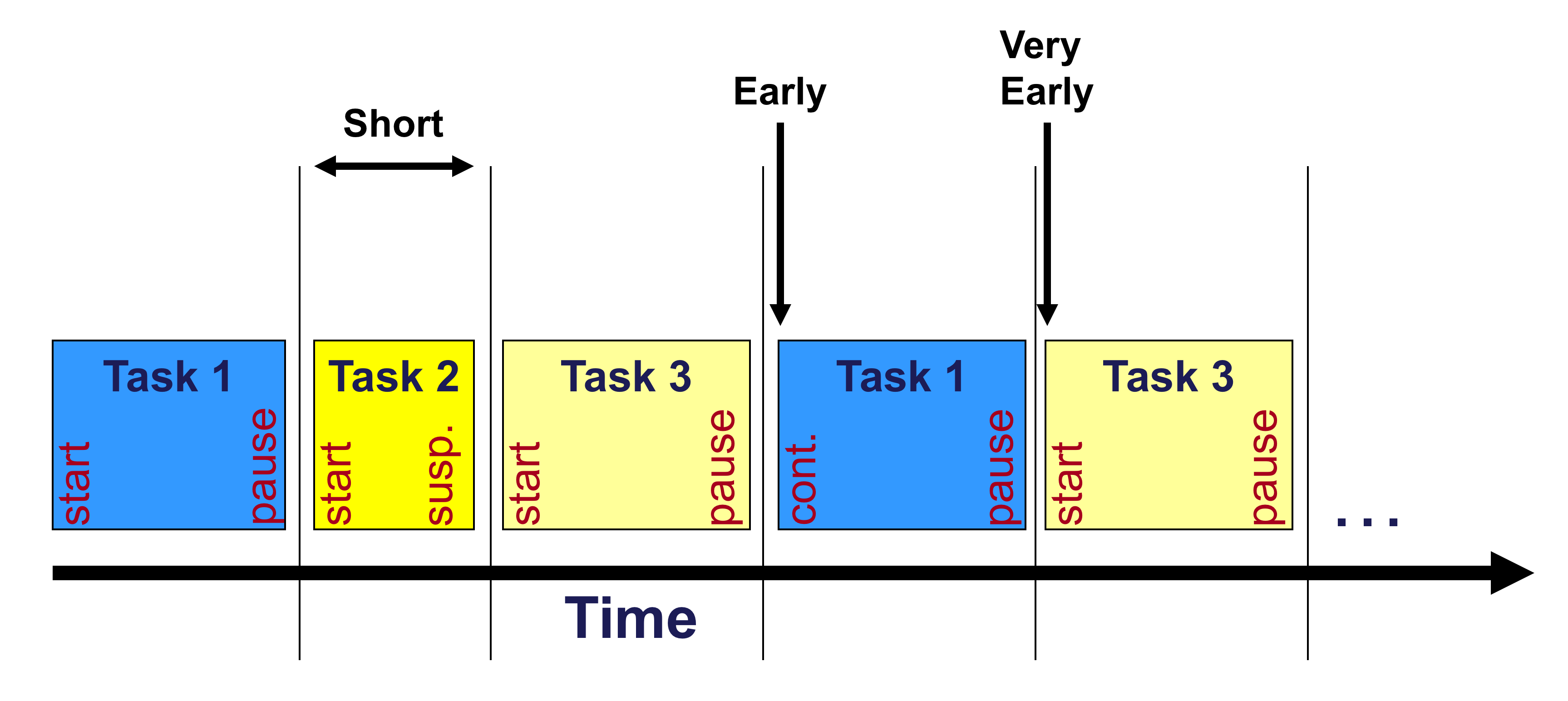 Task scheduling with a real time operating system « The