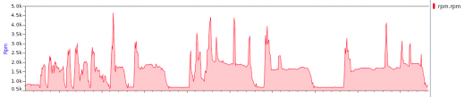 Graph of imported data showing RPM