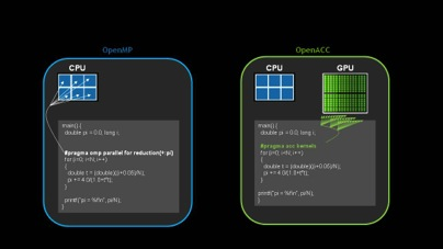 Familiar Programming Model