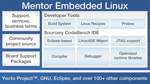 AMD linux support « Embedded Blog