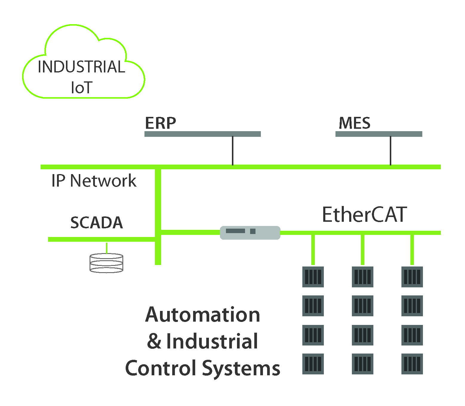nucleus in the age of the fourth industrial revolution embedded blog  figure 2 nucleus based ethercat master enables iiot architectures that standardize on ethercat
