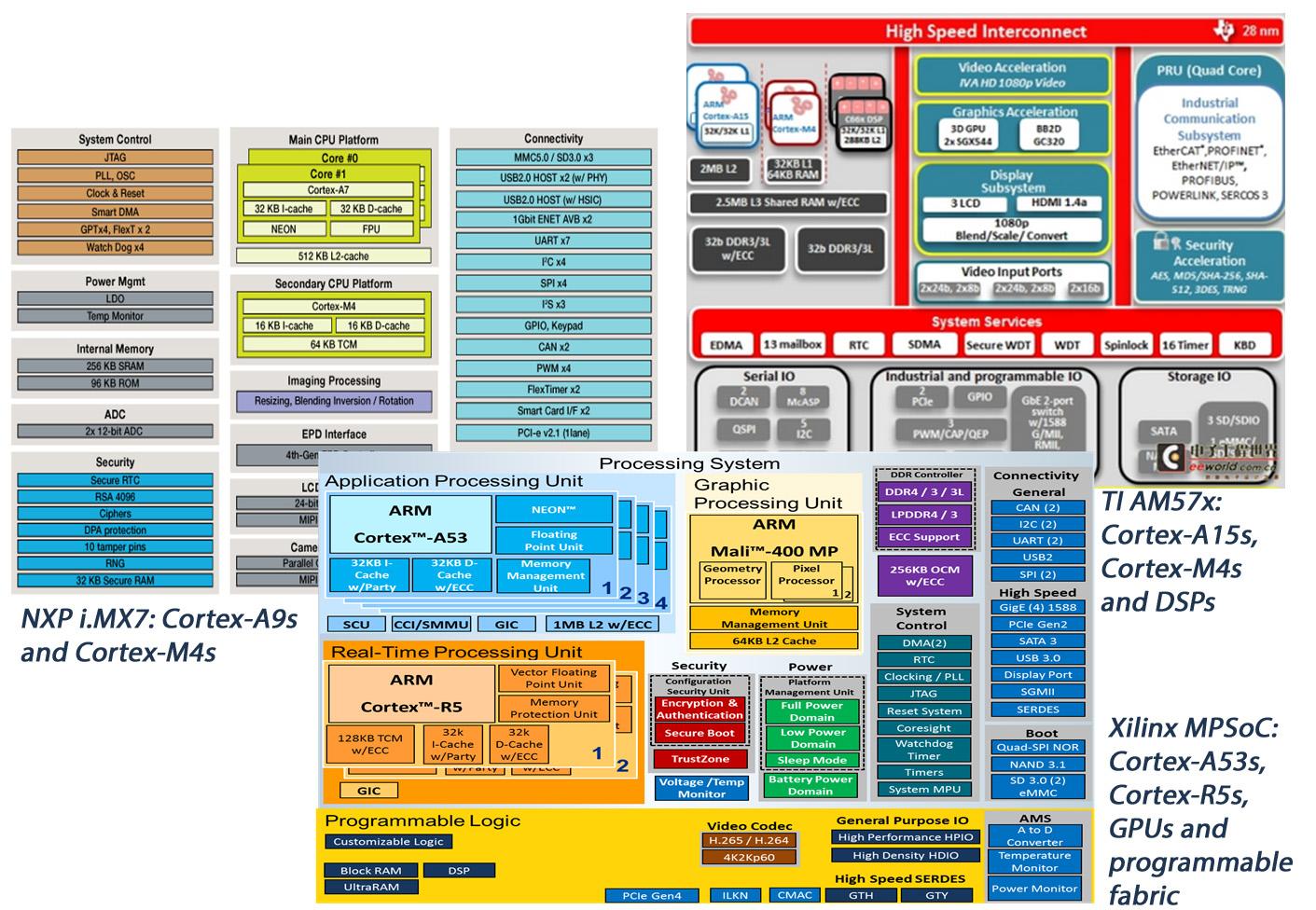Embedded Software Platform Enables Convergence on Industrial