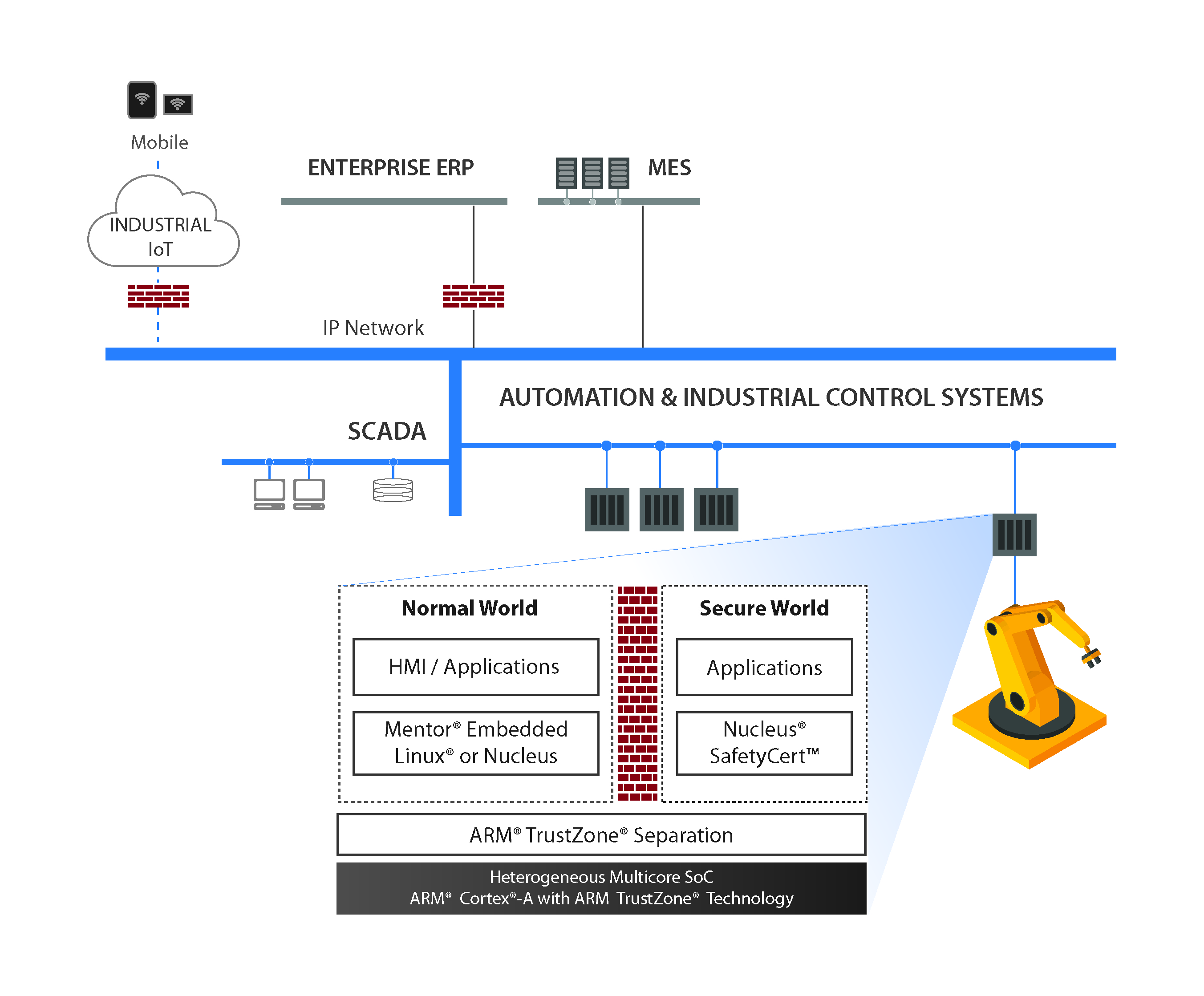 Money for Old Rope! – Mixed Criticality HMI Solutions with