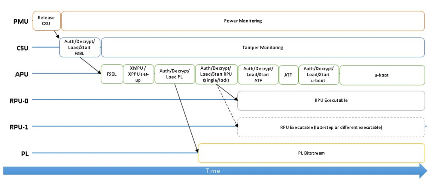 A Deep Dive: Safety and Security on the Xilinx UltraScale+ MPSoC