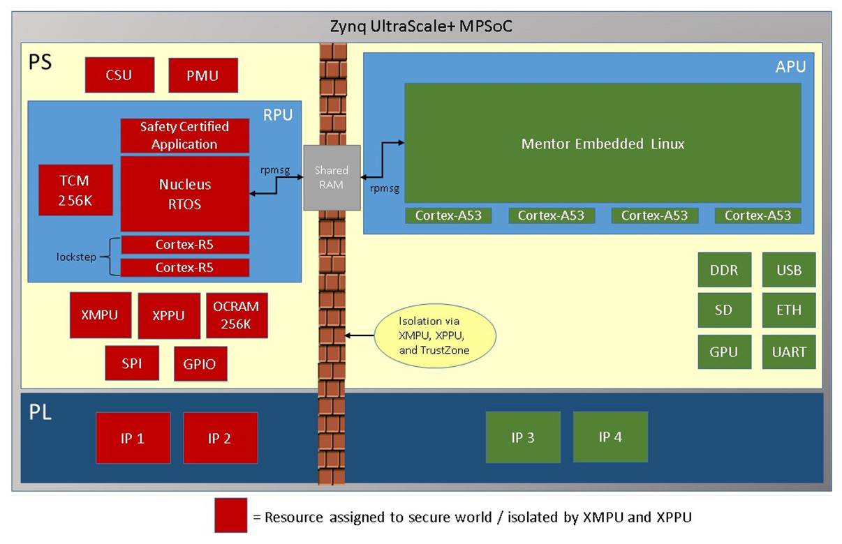 A Deep Dive: Safety and Security on the Xilinx UltraScale+