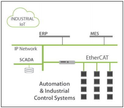 top 10 embedded systems design white papers of 2017 embedded blog  9a factory automation in the world of iiot