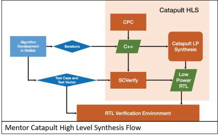 Article Roundup: HLS for Automotive SoCs, SSD Verification