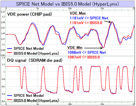 SPICE Net Model vs IBIS 5.0 Model (HyperLynx)