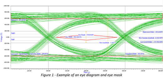 Serdes design part 3 compliance measurements using eye diagrams most serdes protocols use eye masks to define allowed limits for various signal integrity parameters the eye masks are usually hexagonal or diamond shapes ccuart Image collections