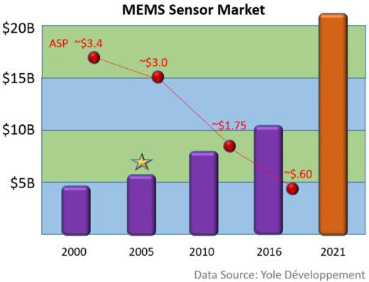 Sensors Drive the IoT World « Jeff Miller's Blog