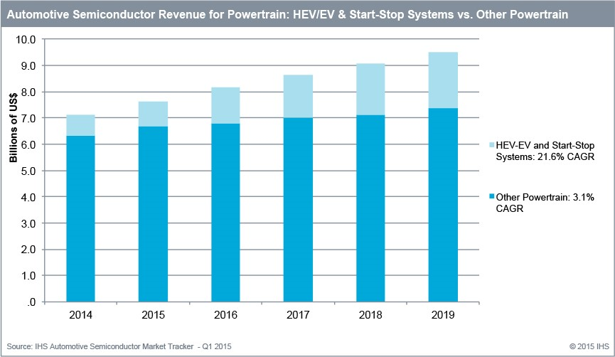 Ihs Says Electrification Is Driving Growth In Powertrain