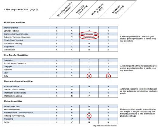 "Blue Ridge Numerics ""CFD Comparison Chart"""