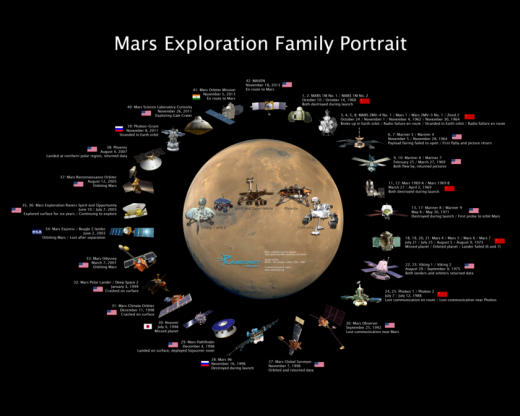 20131218_mars-exploration-family-portrait-V04-tps-cropped_f840