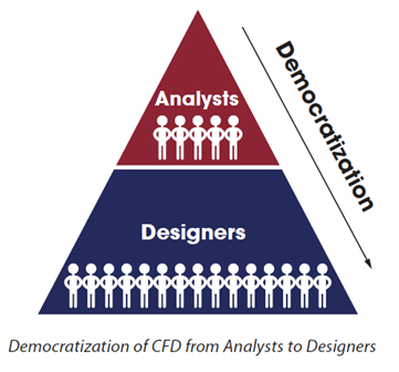 The Democratization of CFD: (1) Mind the Gap? « Keith Hanna