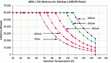 Expected lifetime of LEDs also drops with increasing temperature.