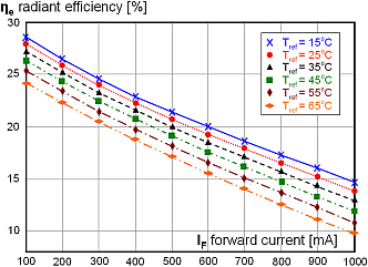 Energy conversion efficiency of LEDs drops with increasing temperature.