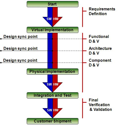 Integrating Hardware And Software Design « Mike Jensen's Blog