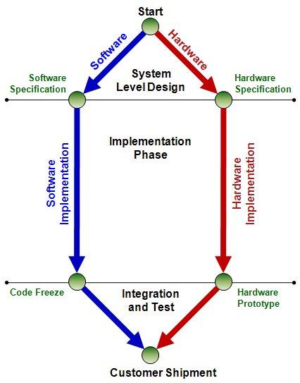 design_flow_separate