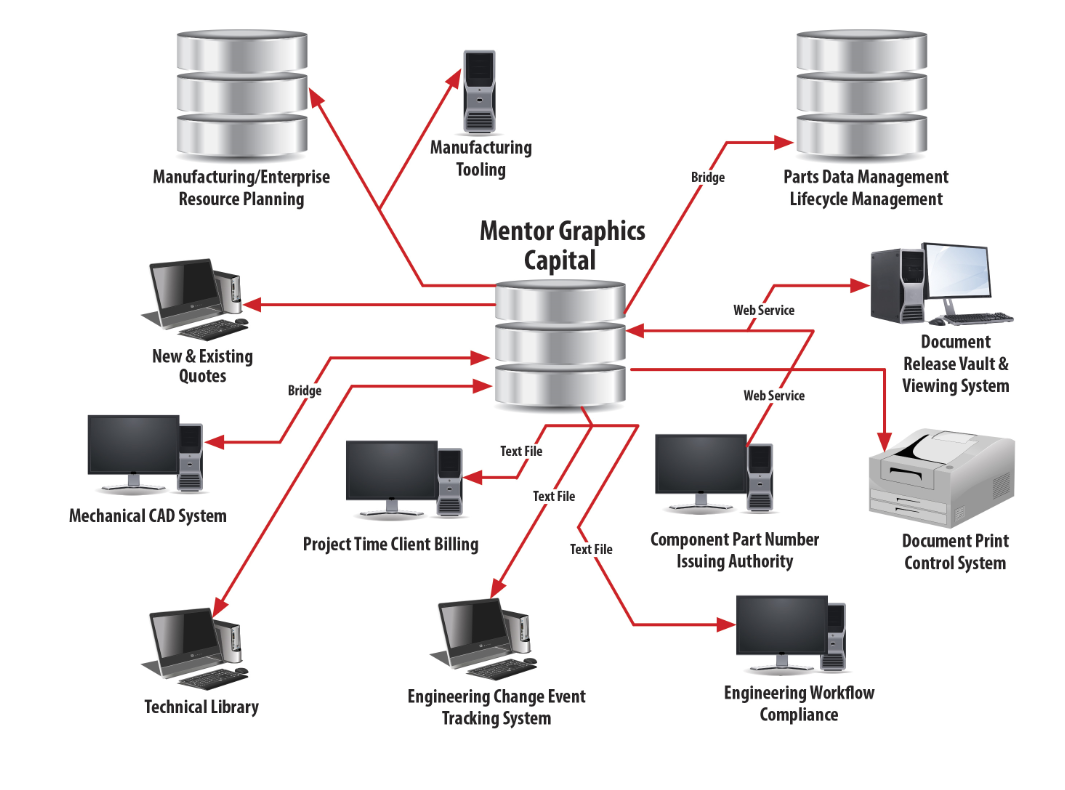 Harness Design to Manufacturing flow chart high level systems interconnect what use is an application programming interface (api) in capital wire harness manufacturing process management at virtualis.co