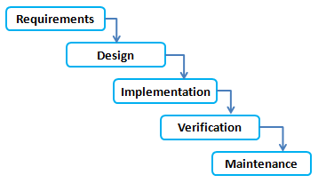 Agile software development practices in the Mechanical Analysis ...