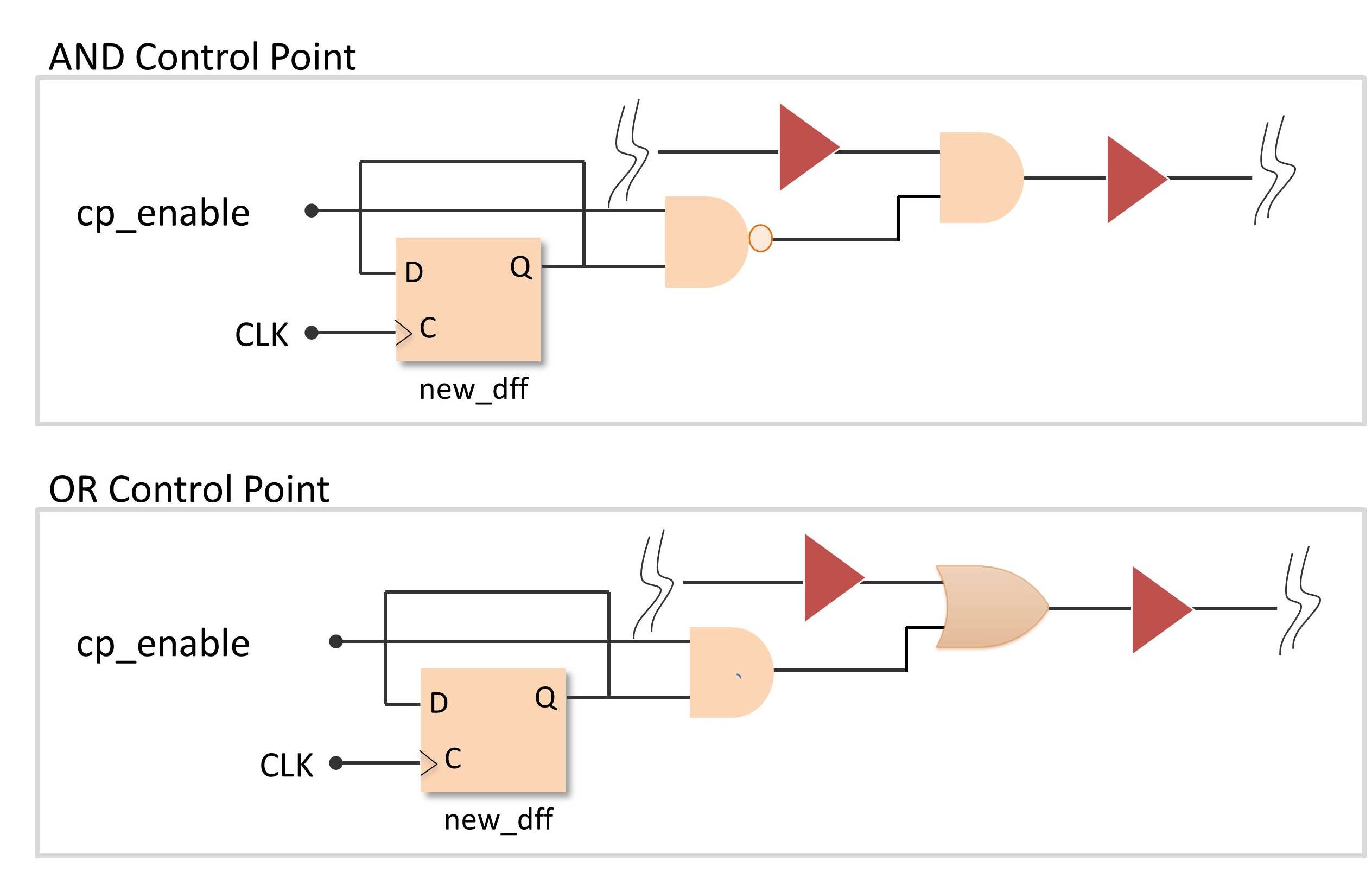 Figure 1_control points2 test points are trending tessent solutions test point chart at gsmx.co