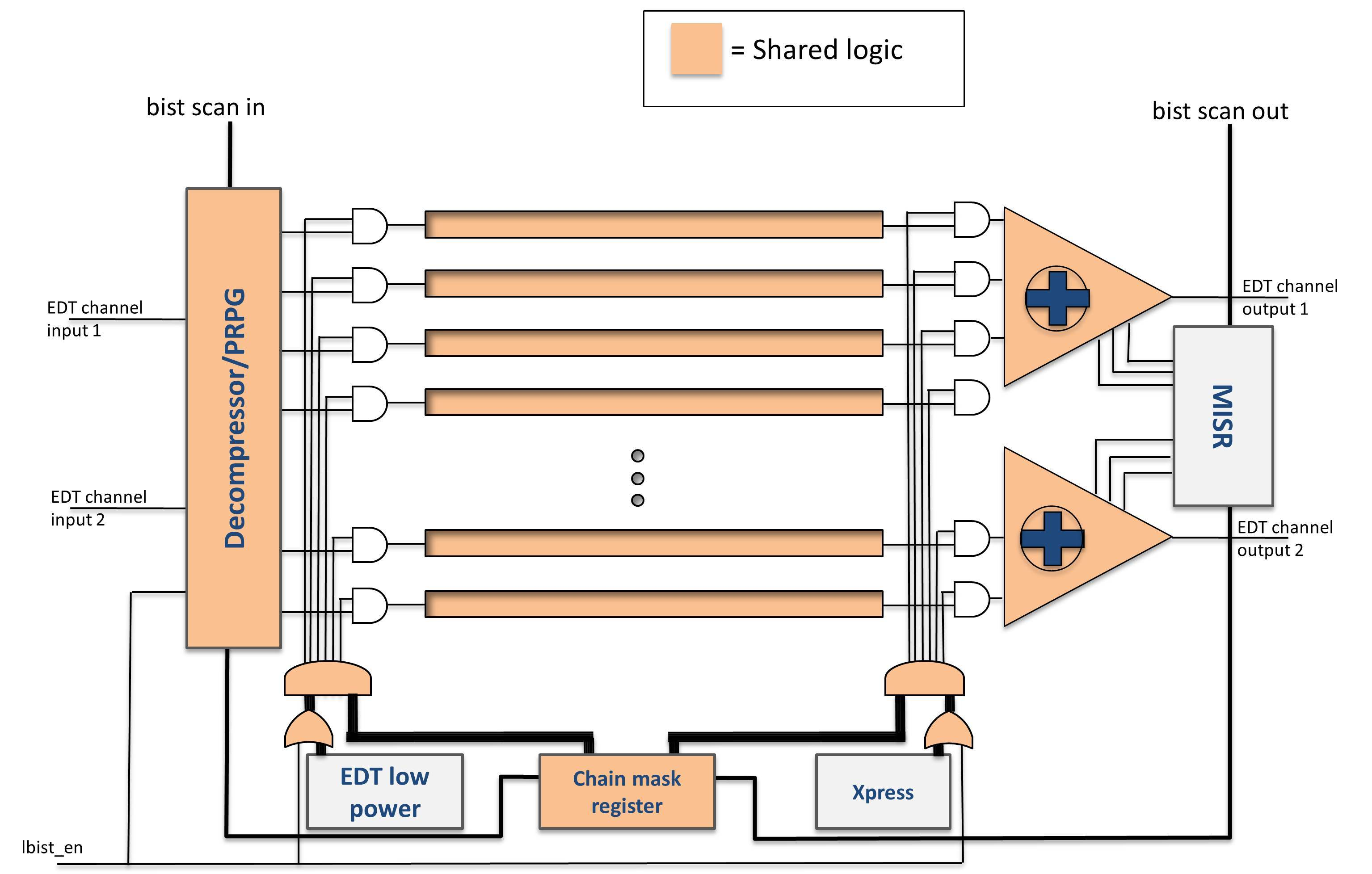 Automotive Semiconductor Test Tessent Solutions 2 Level Logic Diagram Figure 3 Hybrid Atpg Compression And Bist Architecture