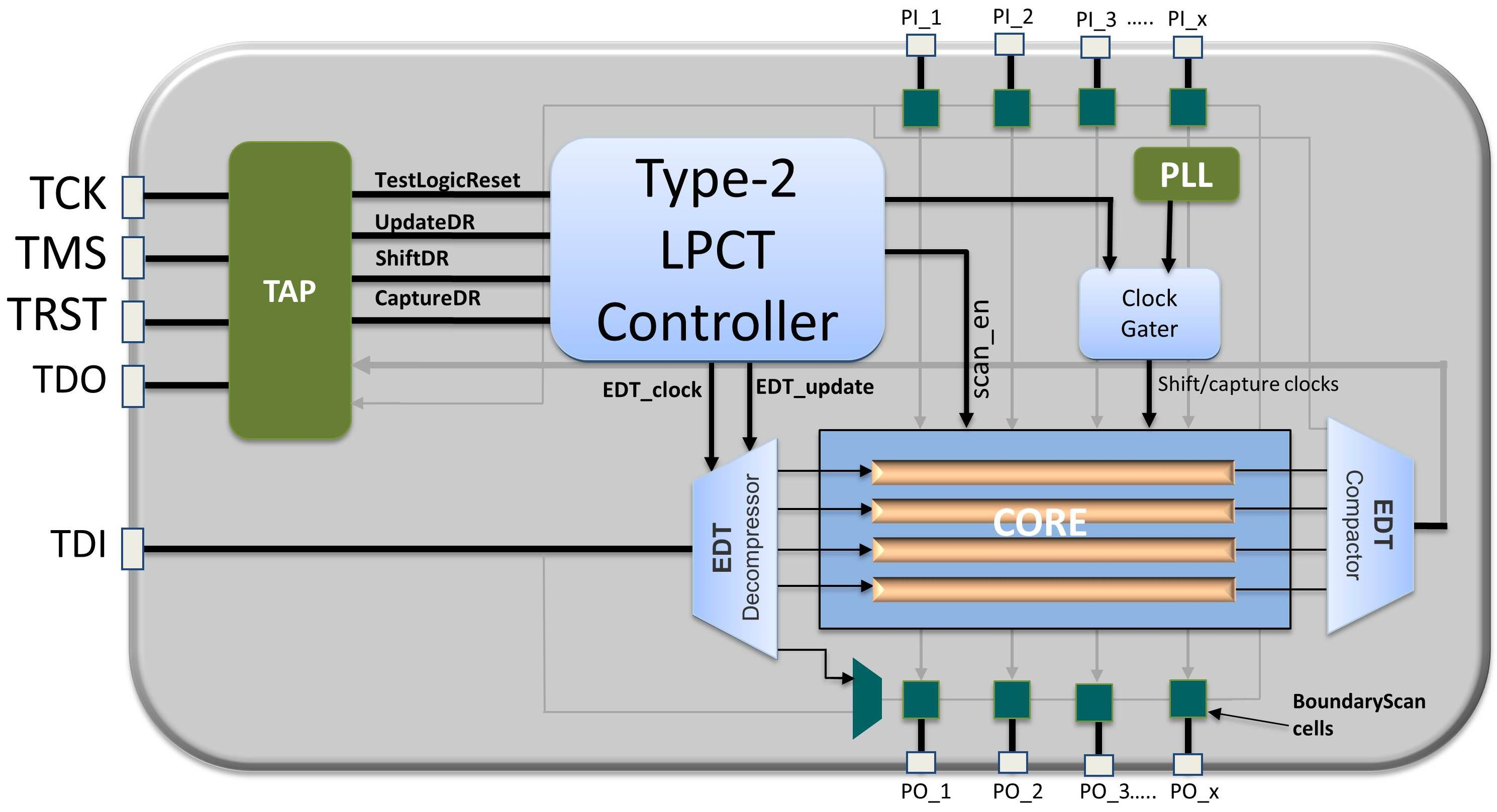 Control test cost with low pin...